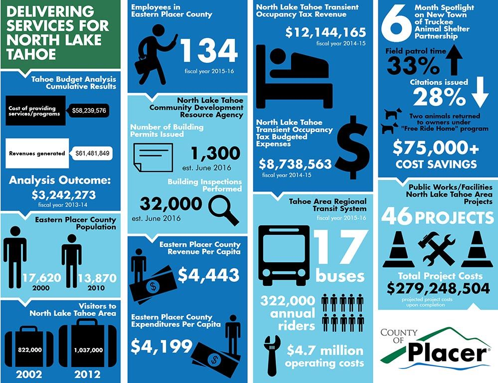 North Lake Tahoe Services Infographic